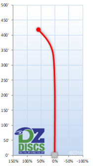 Axiom Thrill Flight Chart