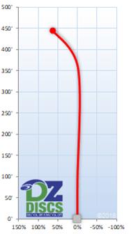 Latitude 64 Halo Flight Chart