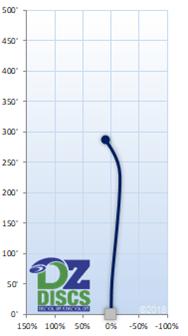 Latitude 64 Claymore Flight Chart