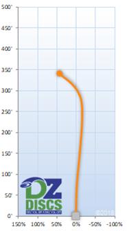 Axiom Clash Flight Chart