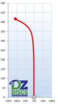 Latitude 64 Stiletto Flight Chart