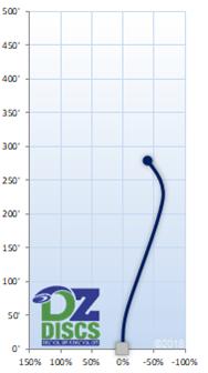 Innova Wolf Flight Chart