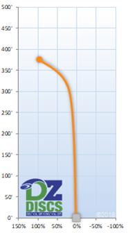 Dynamic Discs Criminal Flight Chart