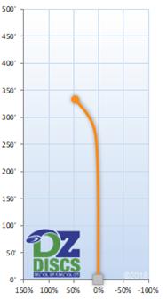 Latitude 64 River Pro Flight Chart