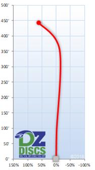Millennium Quasar Flight Chart