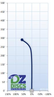 Dynamic Discs Verdict Flight Chart