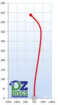 MVP Octane Flight Chart