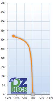 Innova Viper Flight Chart