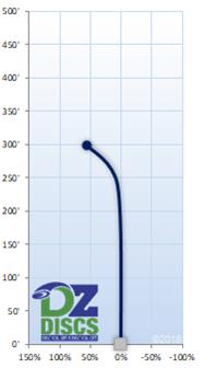 Discmania MD3 Flight Chart