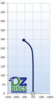 Discmania MD4 Flight Chart