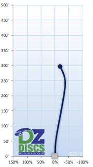 Innova Manta Flight Chart