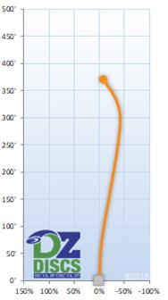 Westside Hatchet Flight Chart