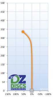 Latitude 64 Spark Flight Chart