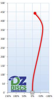 Innova Daedalus Flight Chart