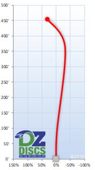 Latitude 64 Raketen Flight Chart