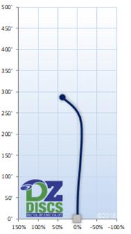 Innova Condor Flight Chart