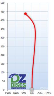 MVP Nitro Flight Chart