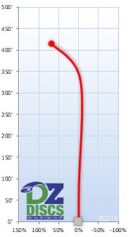 Latitude 64 Villain Flight Chart
