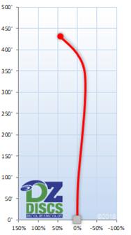 Innova Destroyer Flight Chart