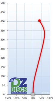 Discmania TD2 Flight Chart