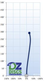 Innova Foxbat Flight Chart