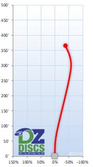 Discmania TDx Flight Chart