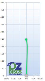 Discmania P1 Flight Chart