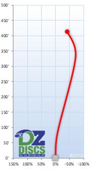 MVP Orbital Flight Chart
