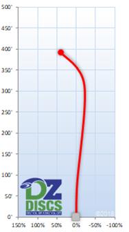 Innova Orc Flight Chart
