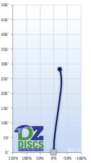 Innova Wombat Flight Chart