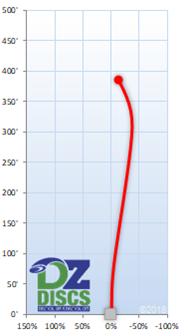 Discmania TD Flight Chart