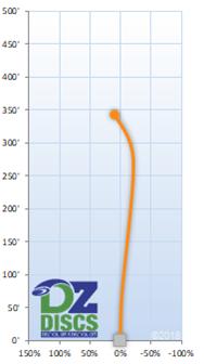 Axiom Crave Flight Chart