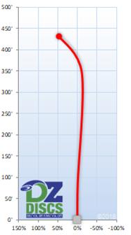 Millennium Scorpius Flight Chart