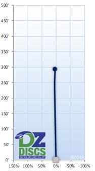 Innova Mako3 Flight Chart