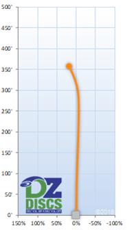 Innova TL3 Flight Chart