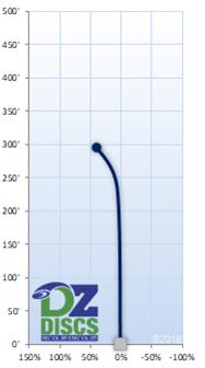 Innova Shark3 Flight Chart