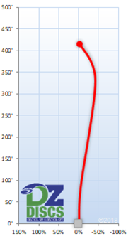 MVP Wave Flight Chart