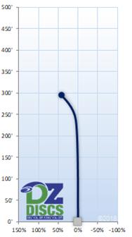 Innova Cro Flight Chart