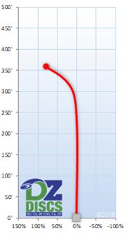 Innova Firebird Flight Chart