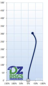 Innova Stingray Flight Chart