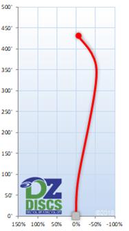 Innova Tern Flight Chart