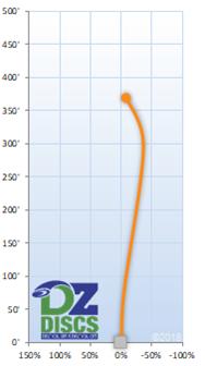 MVP Amp Flight Chart