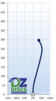 Westside Tursas Flight Chart