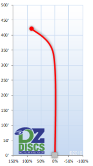 Innova Xcaliber Flight Chart