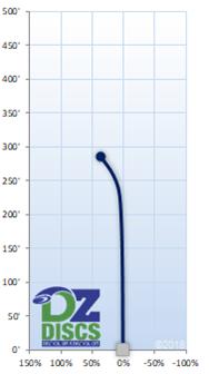 Latitude 64 Pain Flight Chart