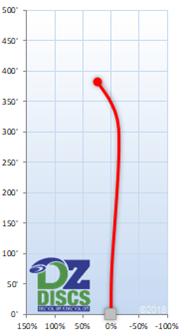Latitude 64 Striker Flight Chart