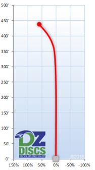 Latitude 64 Cutlass Flight Chart
