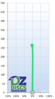 Innova Dart Flight Chart