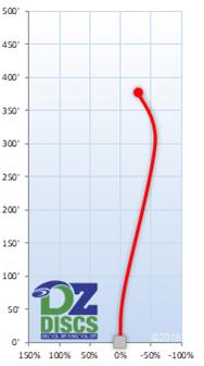 Axiom Virus Flight Chart
