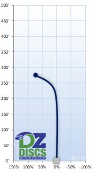 Millennium Taurus Flight Chart